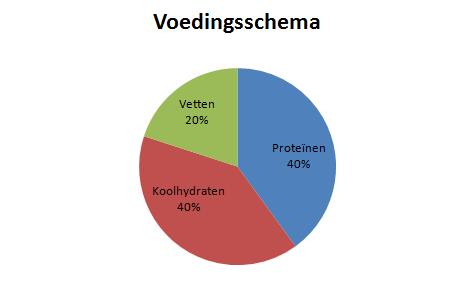 hoeveel eiwitten per dag bodybuilding